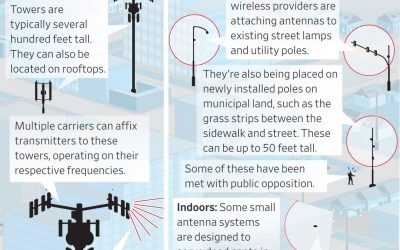 """Wall Street Journal Reports """"Across the U.S., 5G Runs Into Local Resistance"""""""